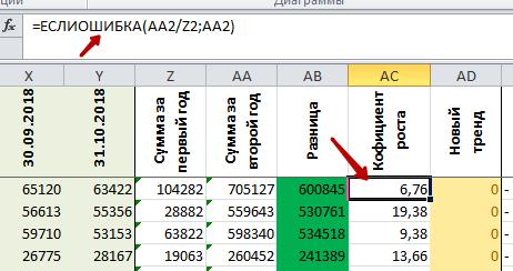 Учет возможности деления на 0 с помощью функции ЕСЛИОШИБКА