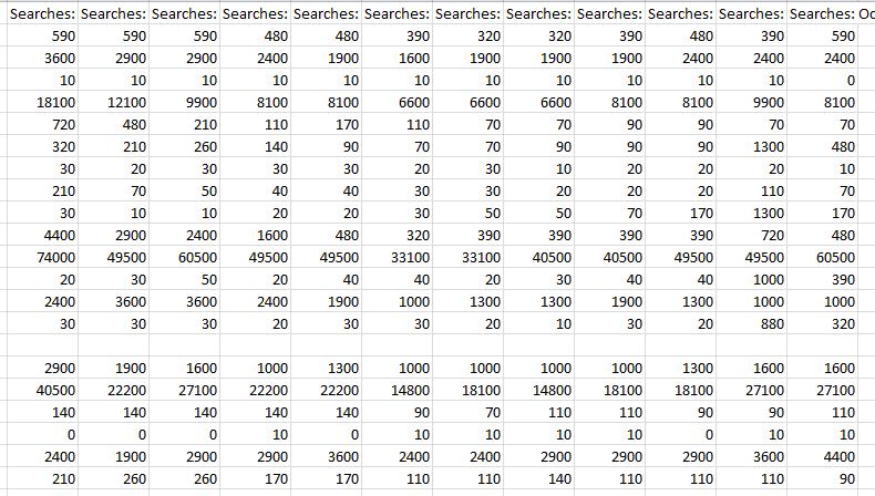 История частотности по месяцам