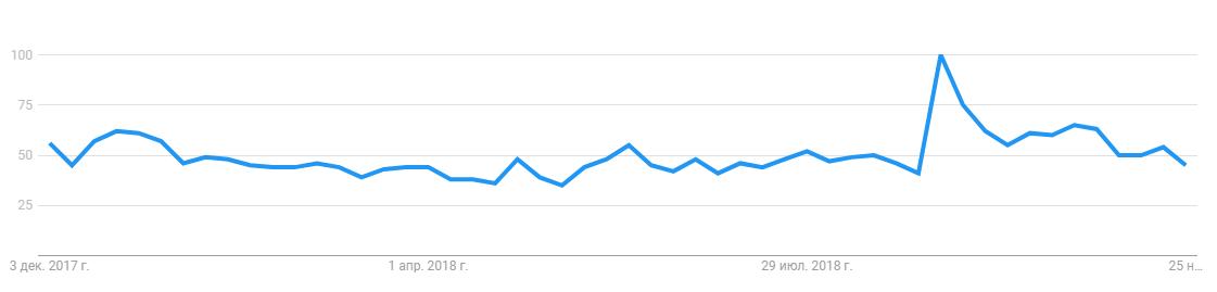 График Google Trends по запросу