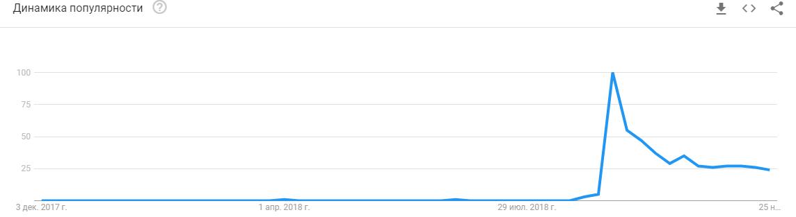 Тренд по запросу iphone xs