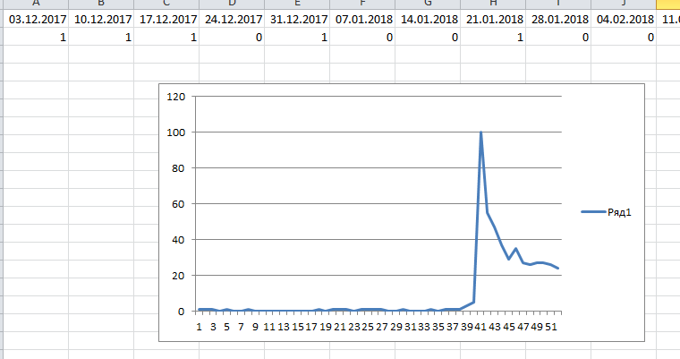 График тренда в Excel