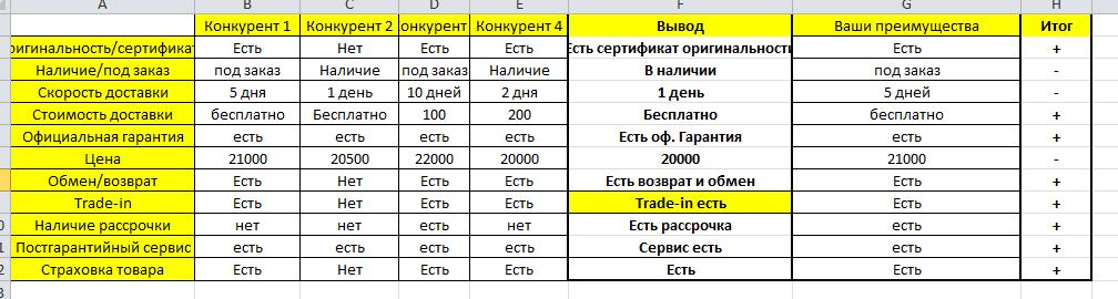 Таблица анализа конкурентов