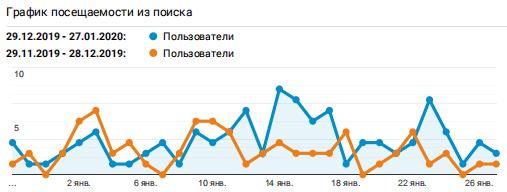 График Google Analytics